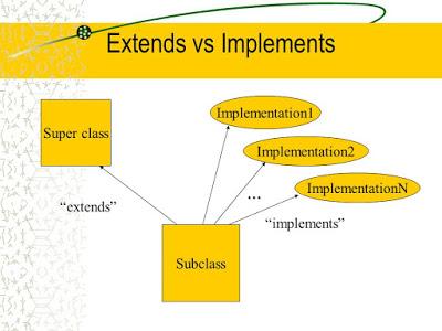 Phân biệt extends và implements trong java
