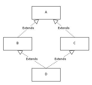 Tại sao Java không hỗ trợ đa kế thừa?