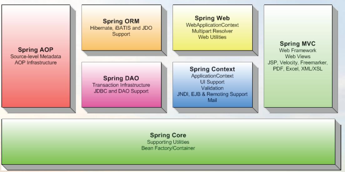 Các module của Spring Framework