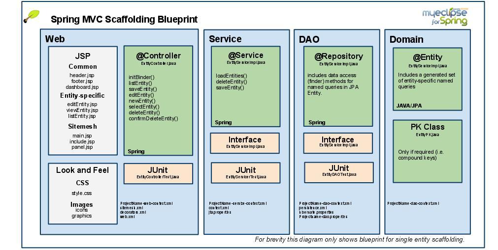 giới thiệu tổng quan về spring framework.
