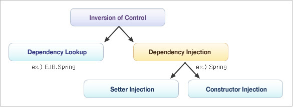 ioc-dependency injection