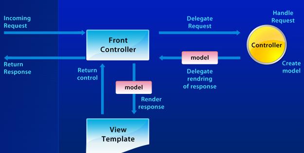 Sơ đồ cấu trúc đơn giản của mô hình spring MVC: