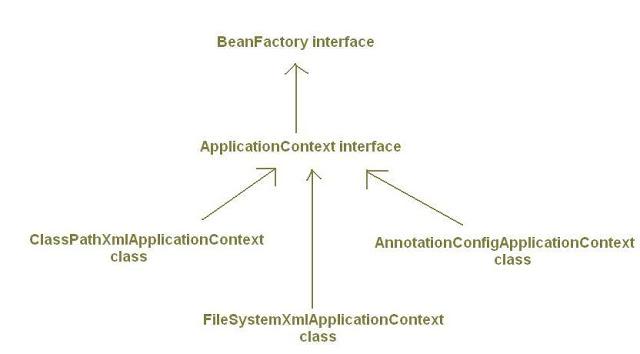 ApplicationContext luôn được ưu tiên hơn BeanFactory và phù hợp với các ứng dụng J2EE hơn