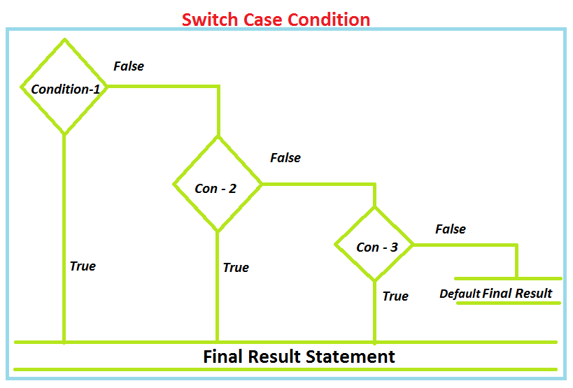 Switch case trong Java