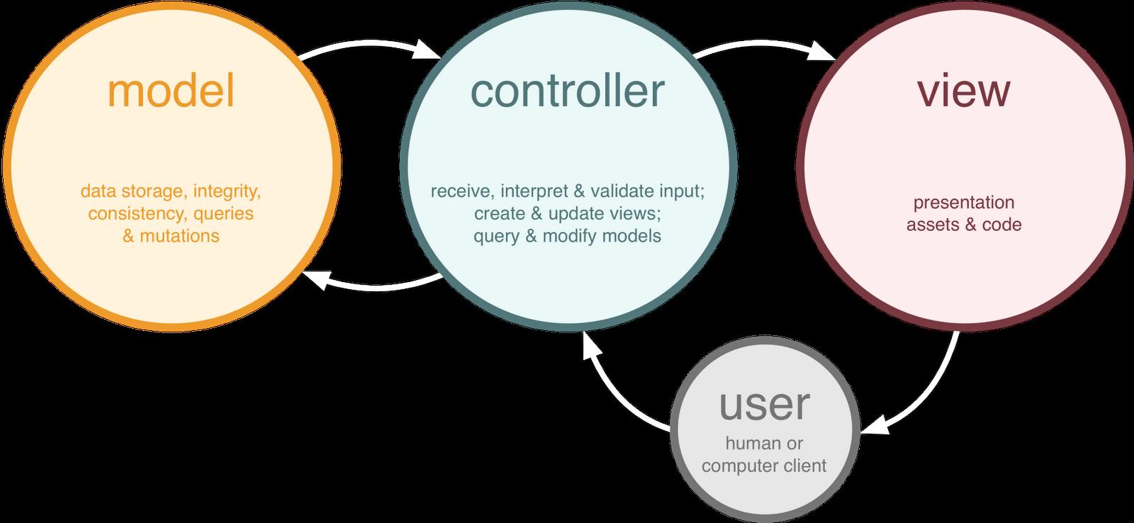 Tạo ứng dụng theo mô hình MVC với JavaJspServlet
