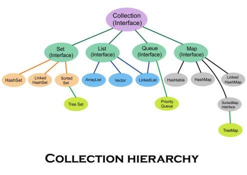 Mô hình tổng quan về collection framework