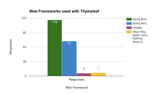 Đánh giá web framework nào được sử dụng với thymeleaf nhiều nhất